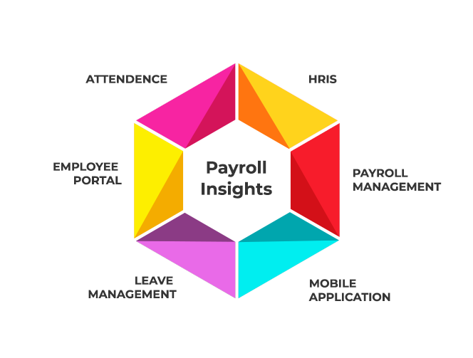 Employee Management Software India | Employee Portal HR Software
